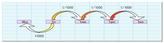 一 マイクロ メートル は 何 ミリメートル